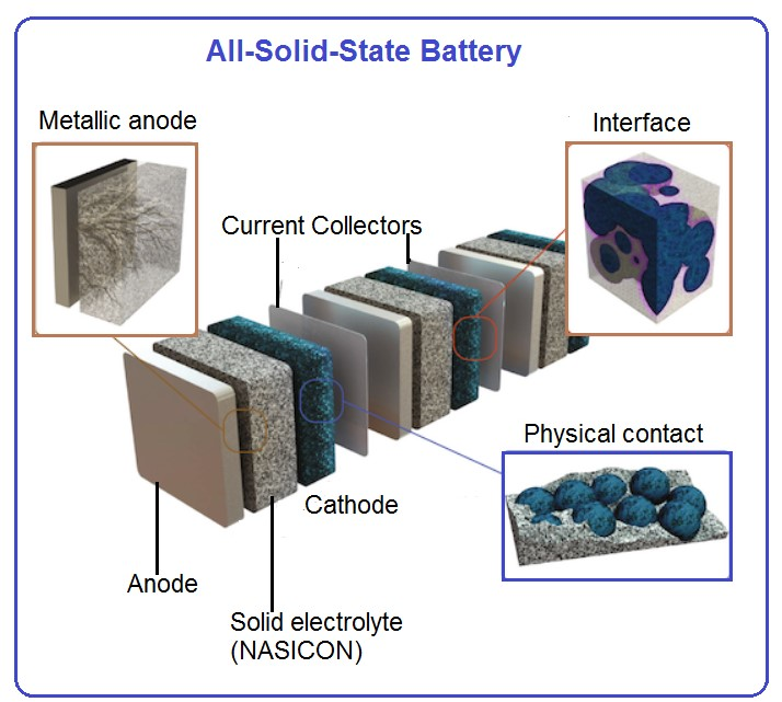 All solid state battery