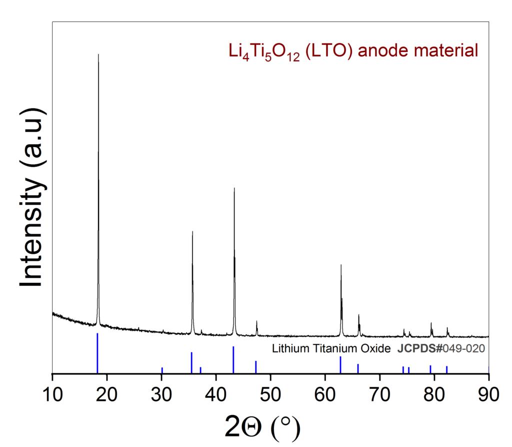 X-ray powder diffraction of the prepared Li4Ti5O12, LTO.